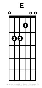 accord_guitare_mi_majeur