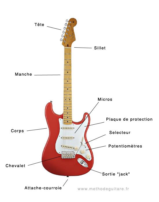 anatomie de la guitare lectrique methode guitare. Black Bedroom Furniture Sets. Home Design Ideas