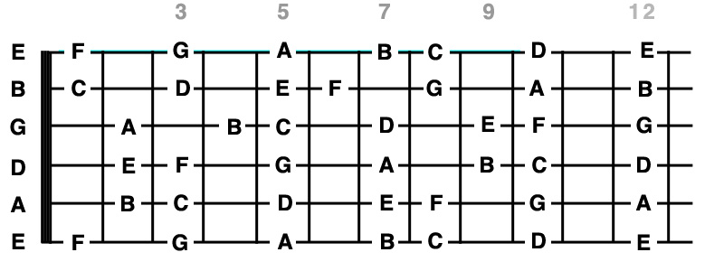 manche_guitare_notes